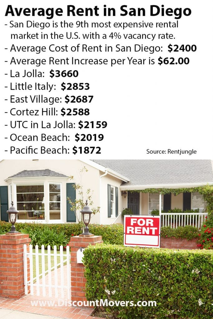 san diego rental costs moving guide discountmovers com