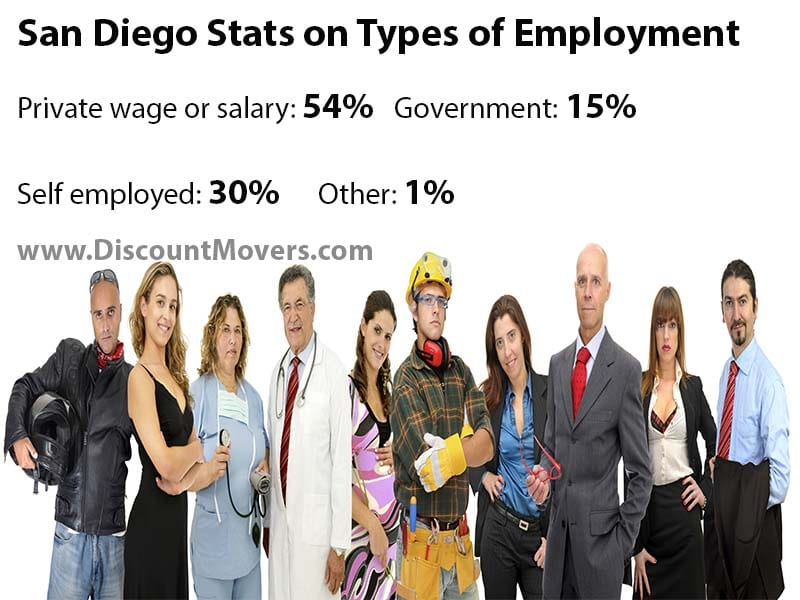 San Diego demographics for types of employment