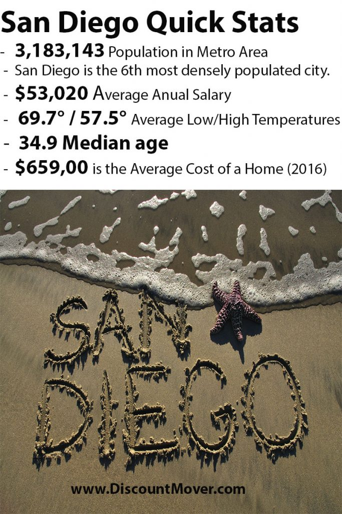 Moving to San Diego, learn quick San Diego demographics